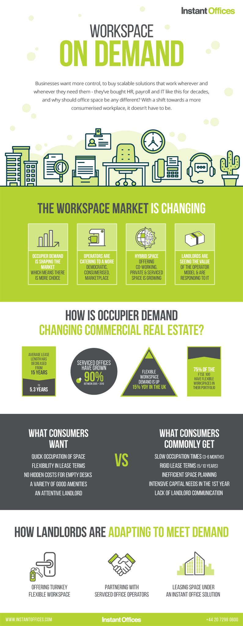Workspace on Demand Infographic